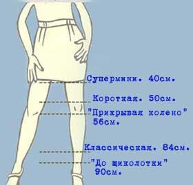 Длина Юбки Для Девочки 1 5 Лет